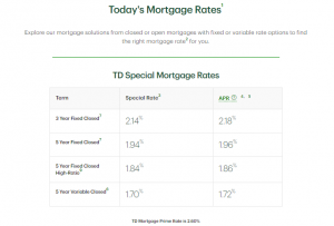 TD Canada Trust Special Mortgage Rates 2021-01-17