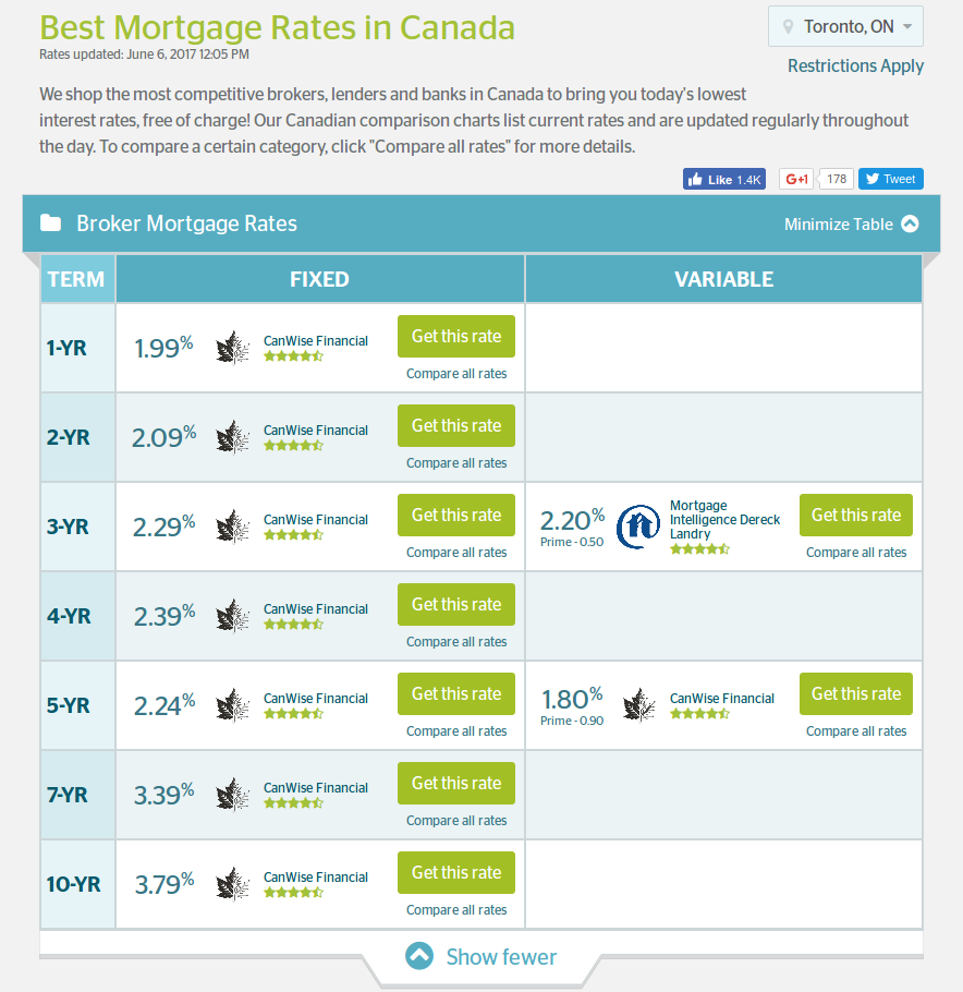 ratehub best mortgage broker rates